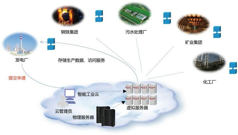 移动的物联网卡用什么apn(移动物联网卡的apn设置)